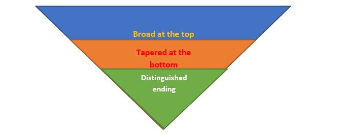 essay Introduction Pyramid concept